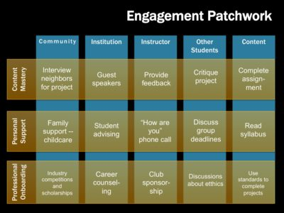 The engagement patchwork, with examples