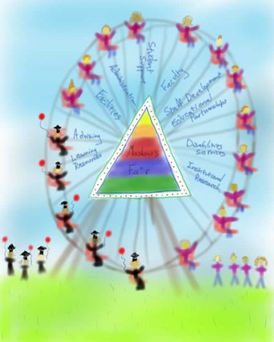 "Image of a Ferris wheel. Wheel spokes are labeled with different groups that make up a school, such as ""Faculty"" and ""Advising."" A colored triangle (Maslow's hierarchy, unlabeled) decorates the center of the wheel. Students in jeans await their turn, students in graduation robes holding balloons finish their turn."